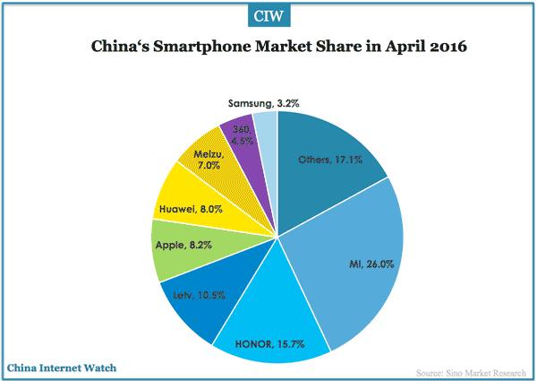 Thị phần của Apple tại Trung Quốc