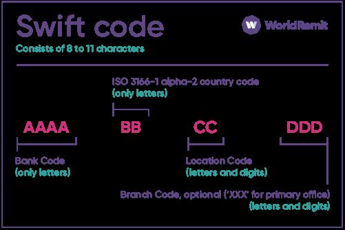 Mã swift code tpbank